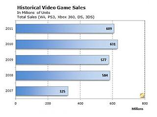 Click image for larger version.  Name:HistoricalVideoGameSales.jpg Views:41 Size:13.3 KB ID:5035